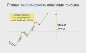 сколько зарабатывают на фондовой бирже